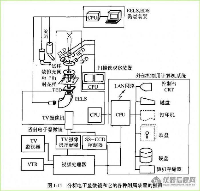 电子显微镜 扫描电镜(sem/eds) 【faq】电镜及附件的几个常见结构示意