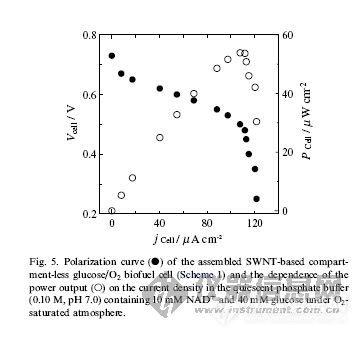主题:【求助】请教如何使用极化曲线法测量电池的性能