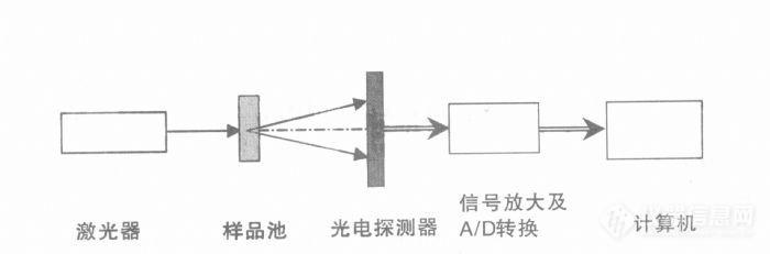 在工业生产中,农药水悬浮剂的加工方法有两种:一种是湿磨法(又称超微粉碎法);另一种是热熔-分散法(又称凝聚法)。目前国内的制剂生产企业通常采用湿磨法进行加工。 具体操作过程如下:1)将原药,助剂和水等按投料比装入带高剪切搅拌的反应釜中,粉碎混合,直到混合体成均匀粘稠液是停止搅拌;2)经搅拌粉碎的物料通入砂磨机中,通冷却水进行砂磨超微粉碎,终点粒径<5m应达到85%以上。 作为中控分析,主要是控制粒径。 以前,粒径的控制,主要靠显微镜肉眼观察,当一个观察面中有80%以上的粒径<5m时,即判断为合格,物料进