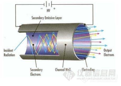 光电倍增管简介及使用特性