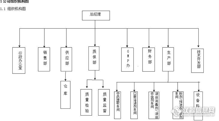 火锅店组织结构图_火锅店组织结构