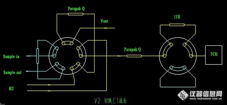 进入第二根porapak q柱中时,再次转动十通阀,反吹重组分.图片