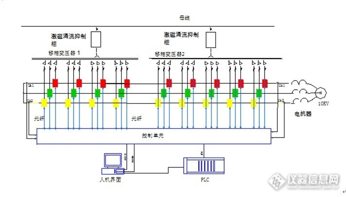 一、高压变频调速系统方案 1.系统切换方案  注:开关QF1、QF7、QF8、QF14和电机M1、M2为现场原有设备。上图以同步电机为例。 两套变频器的协调控制由独立的一台协调控制柜实现。 此套系统包含同步投切电抗器+激磁涌流抑制柜、高压变频器、协调控制柜和真空开关柜。 主要功能:可以实现两台风机变频调速装置的互为备用和在线切换。在互为备用的两台变频调速装置中,当一台故障时,另一台可以启动故障变频调速装置所带的电机的要求;以两台变频调速装置分别对应拖动两台风机运行,当TF1变频调速装置出现故障的工况为例,