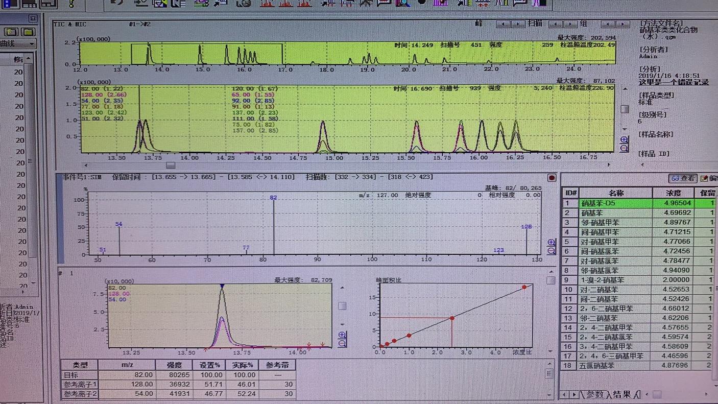 水质硝基苯气相色谱质谱图