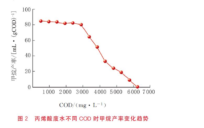 丙烯酸废水不同COD时甲烷产率变化趋势
